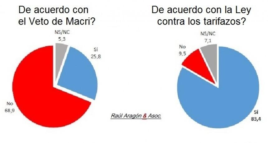 Informe especial: Macri acorralado - Tarifazo, veto y credibilidad