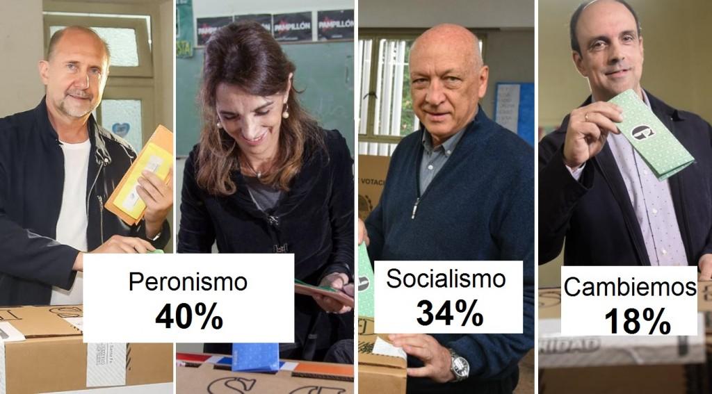 Santa Fe: El peronismo supera los 41 puntos y Cambiemos queda tercero