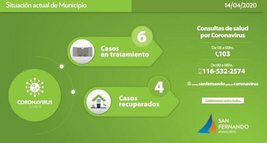San Fernando: Cuatro vecinos dieron positivo, un nuevo recuperado y mejora la salud del resto