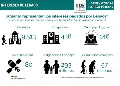 El Banco Central paga $5.550 por segundo en concepto de Lebacs