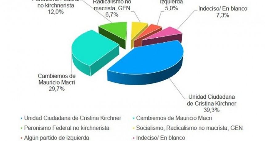 Todas las encuestas afirman que Alberto Fernández – CFK ganan en todos los escenarios