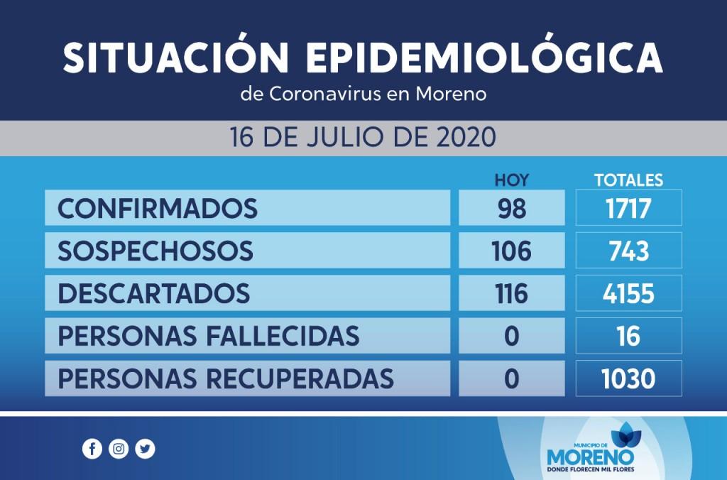Moreno: El distrito superó los 1700 casos con casi 100 positivos confirmados