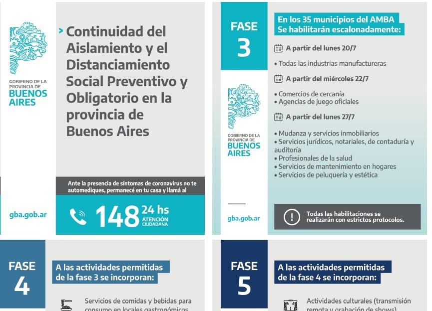 Nueva etapa de Aislamiento y Distanciamiento Social en la provincia de Buenos Aires