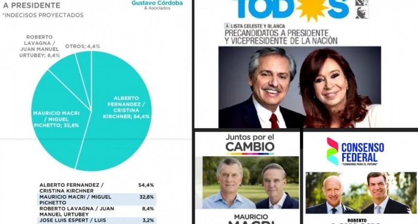 Encuesta anticipa un triunfo de Alberto Fernández similar al de CFK en 2011