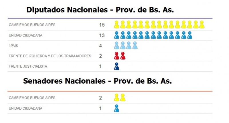 Buenos Aires: Uno por uno los 35 diputados nacionales por la provincia