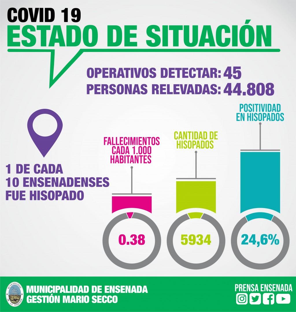 Ensenada: Seriedad y Compromiso para combatir el coronavirus en la ciudad