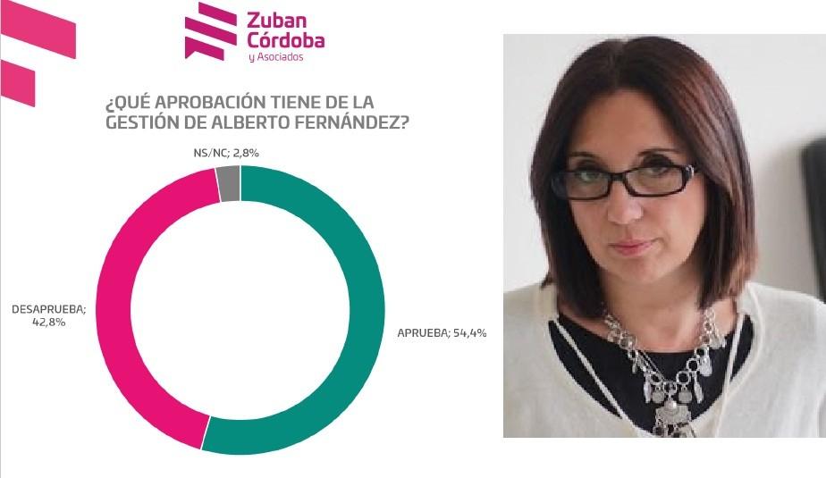 """Paola Zuban: """"La imagen de Alberto Fernández se recupera, luego del aislamiento y los argentinos se muestran preocupados por los temas económicos"""""""